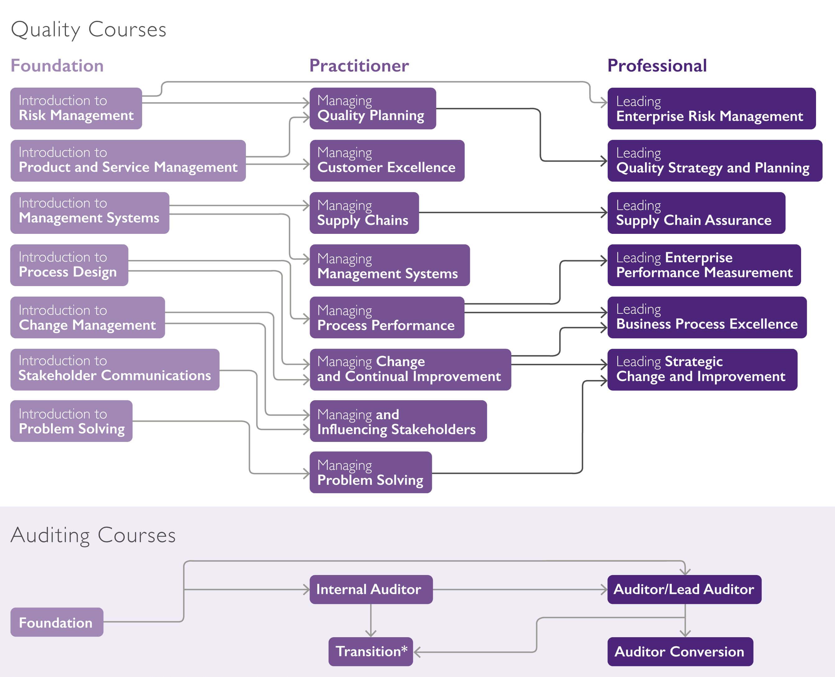CQI & IRCA Certified Courses - QM&T